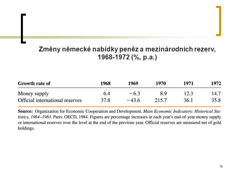 Změny německé nabídky peněz a mezinárodních rezerv, 1968-1972 (%, p. a