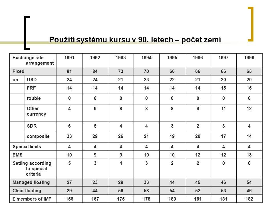 Použití systému kursu v 90. letech – počet zemí