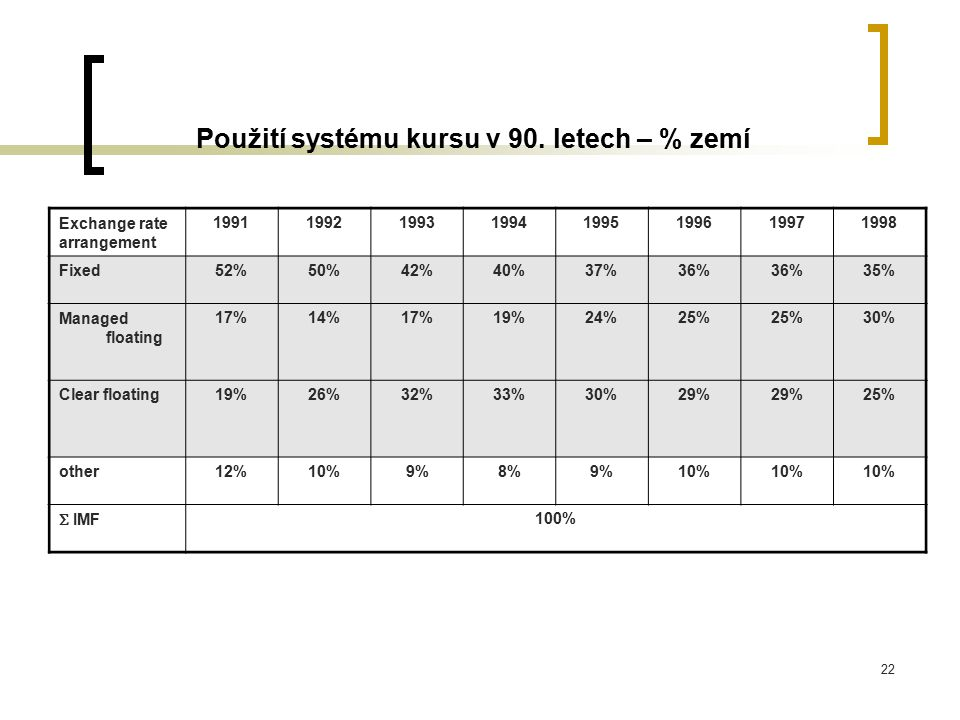 Použití systému kursu v 90. letech – % zemí