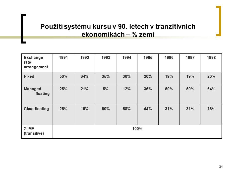 Použití systému kursu v 90. letech v tranzitivních ekonomikách – % zemí