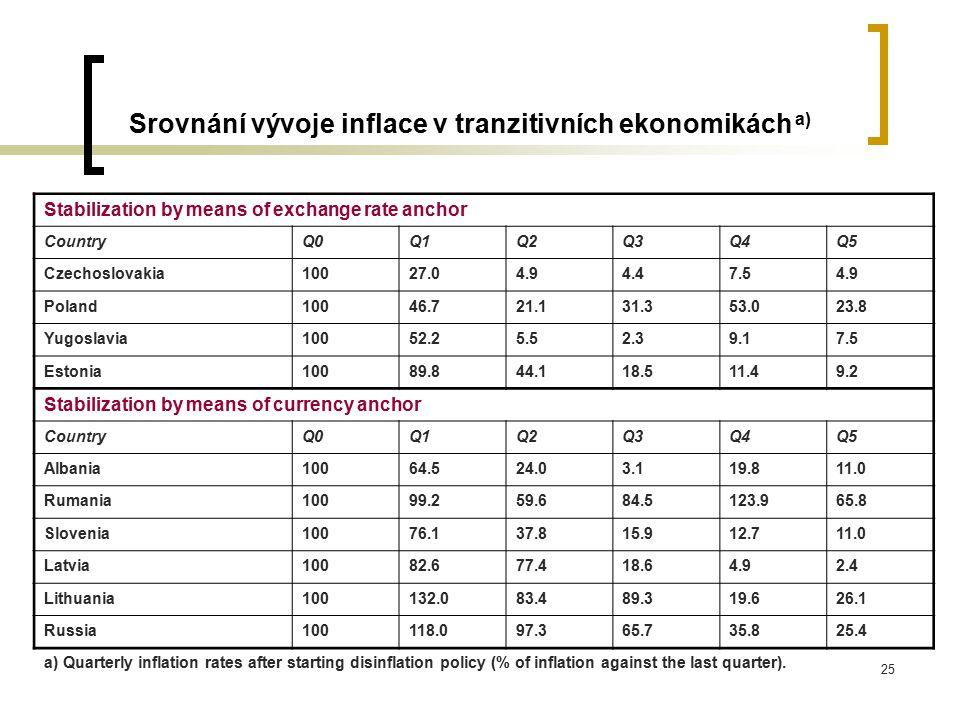 Srovnání vývoje inflace v tranzitivních ekonomikách a)