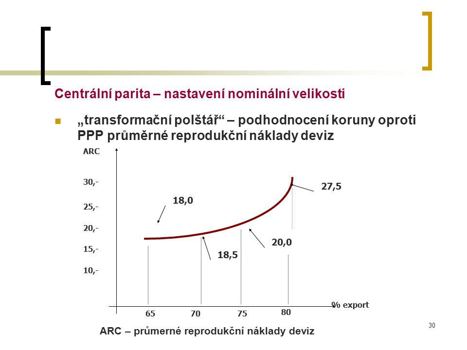 Centrální parita – nastavení nominální velikosti