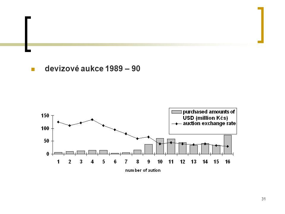 devizové aukce 1989 – 90