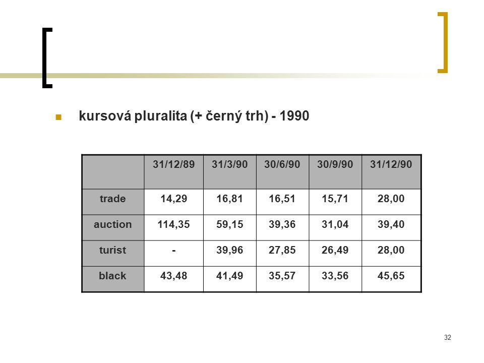 kursová pluralita (+ černý trh) - 1990