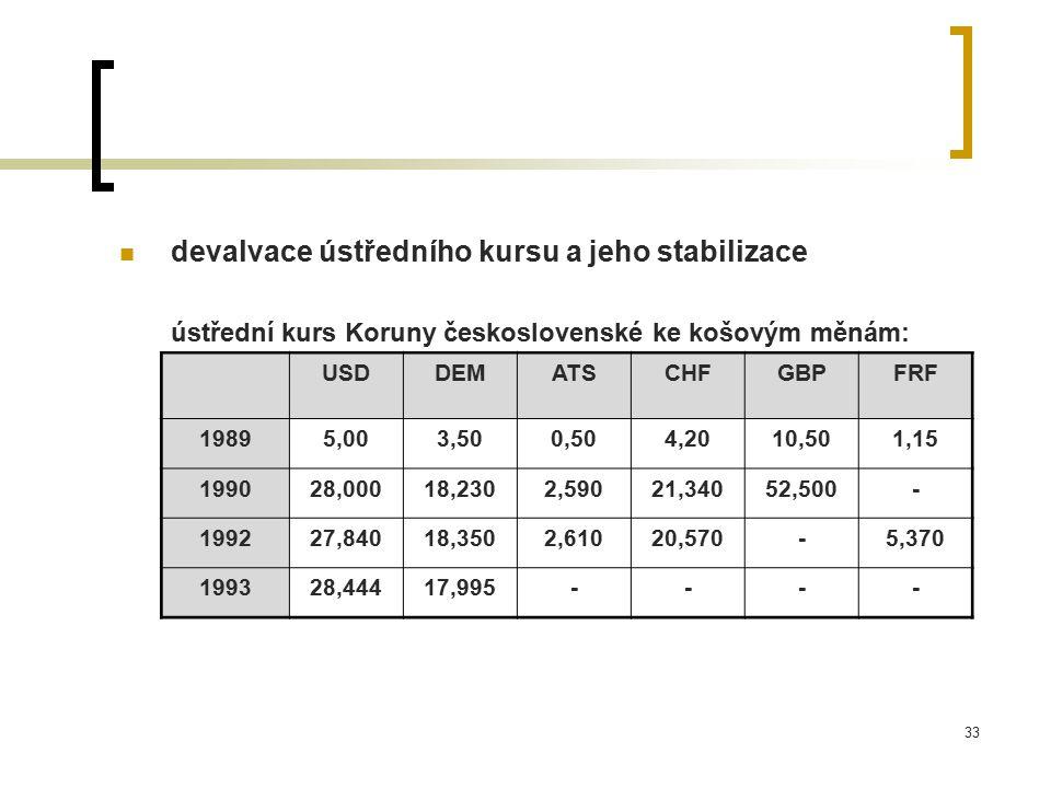 devalvace ústředního kursu a jeho stabilizace