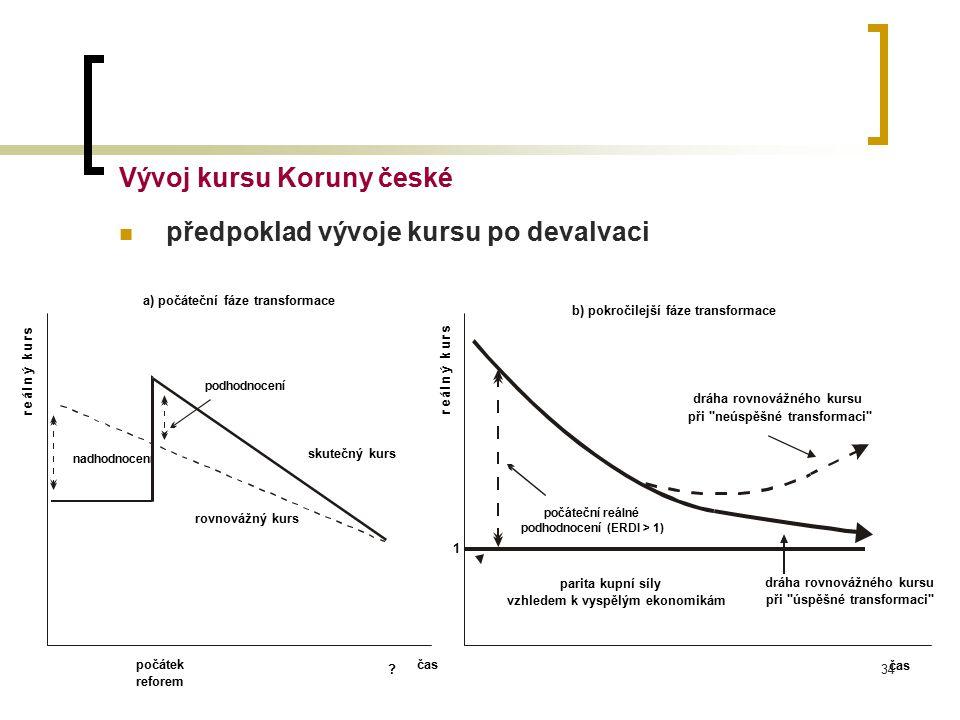 Vývoj kursu Koruny české předpoklad vývoje kursu po devalvaci