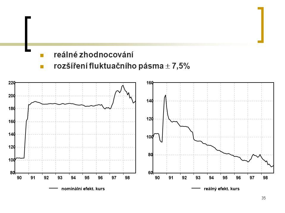 rozšíření fluktuačního pásma  7,5%