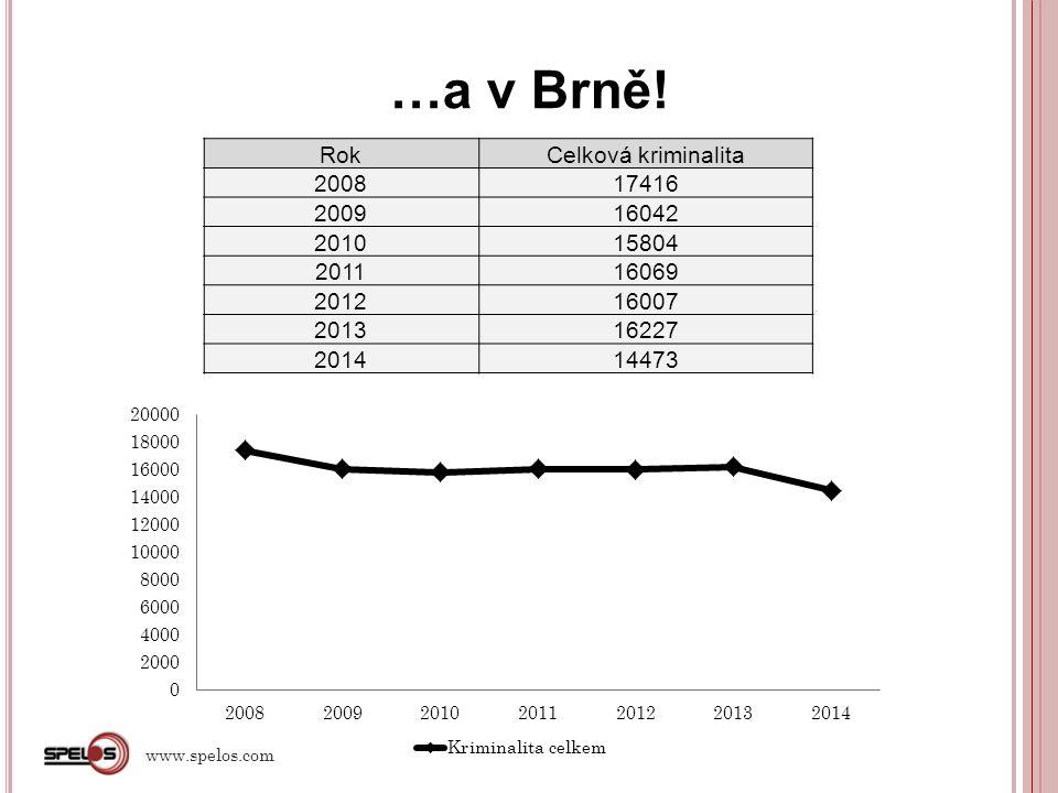 …a v Brně! Rok Celková kriminalita 2008 17416 2009 16042 2010 15804