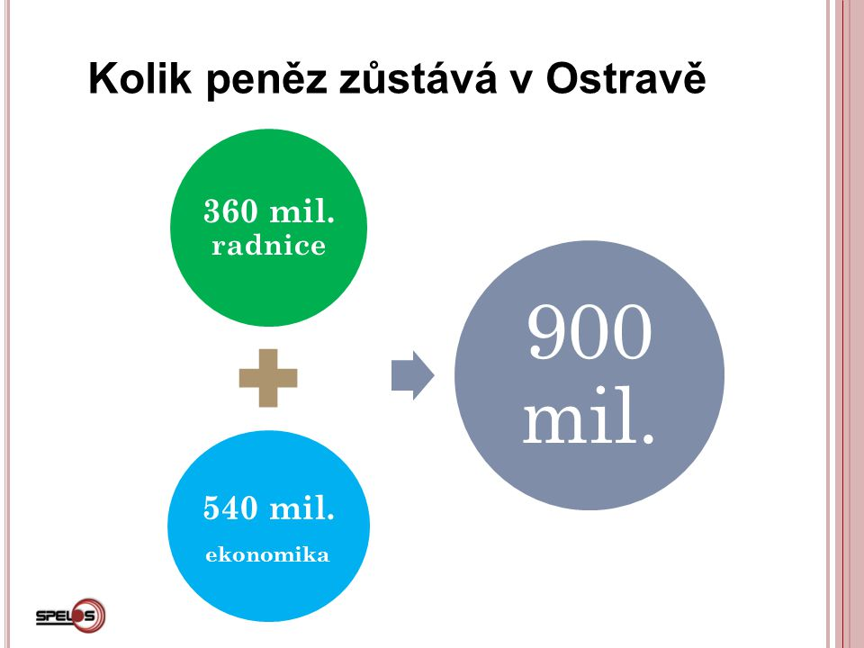 Kolik peněz zůstává v Ostravě