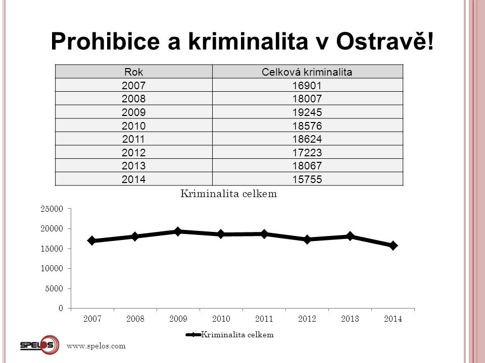 Prohibice a kriminalita v Ostravě!