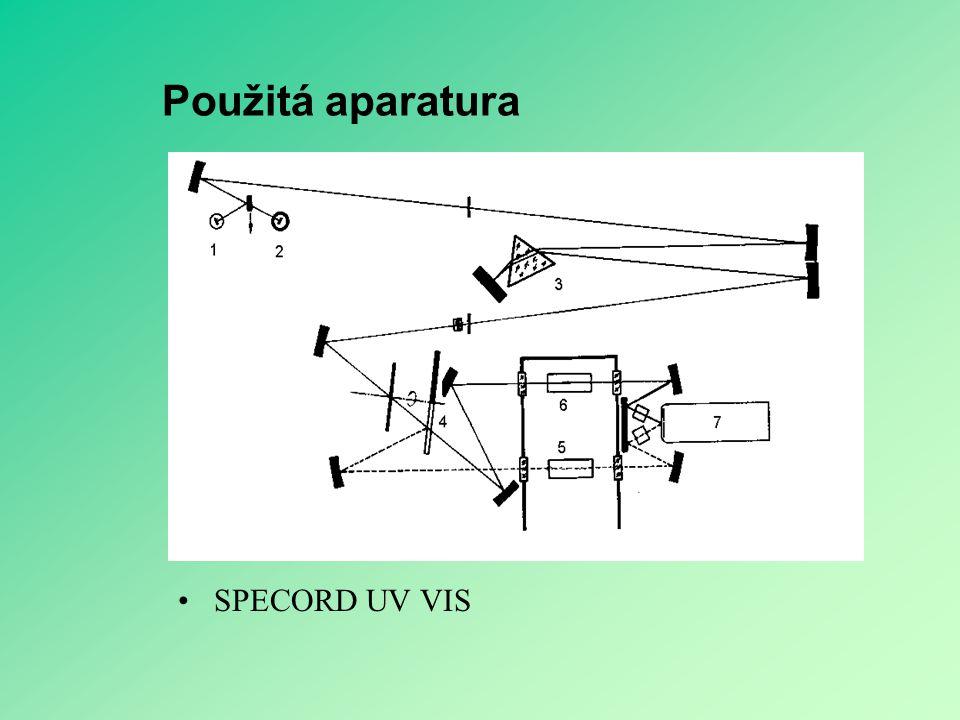 Použitá aparatura SPECORD UV VIS