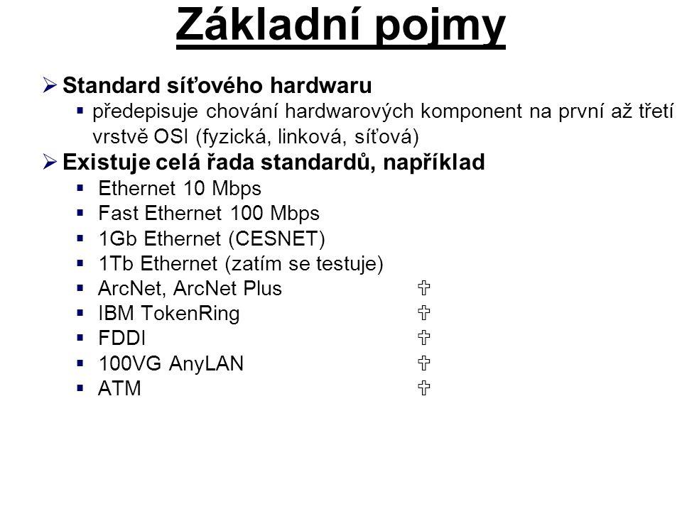 Základní pojmy Standard síťového hardwaru