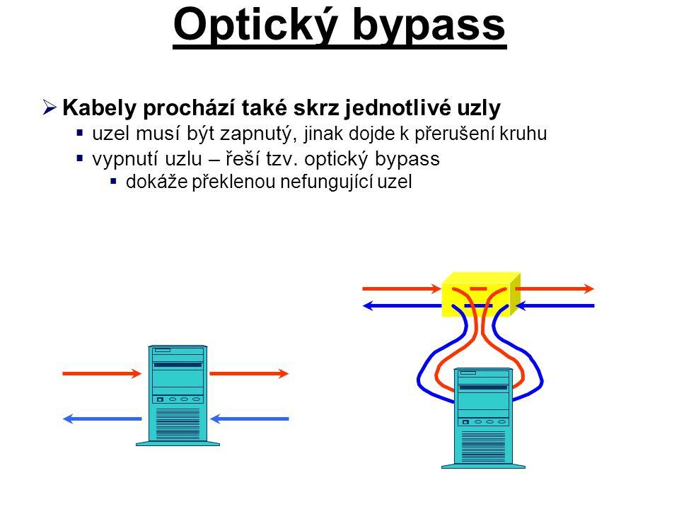 Optický bypass Kabely prochází také skrz jednotlivé uzly