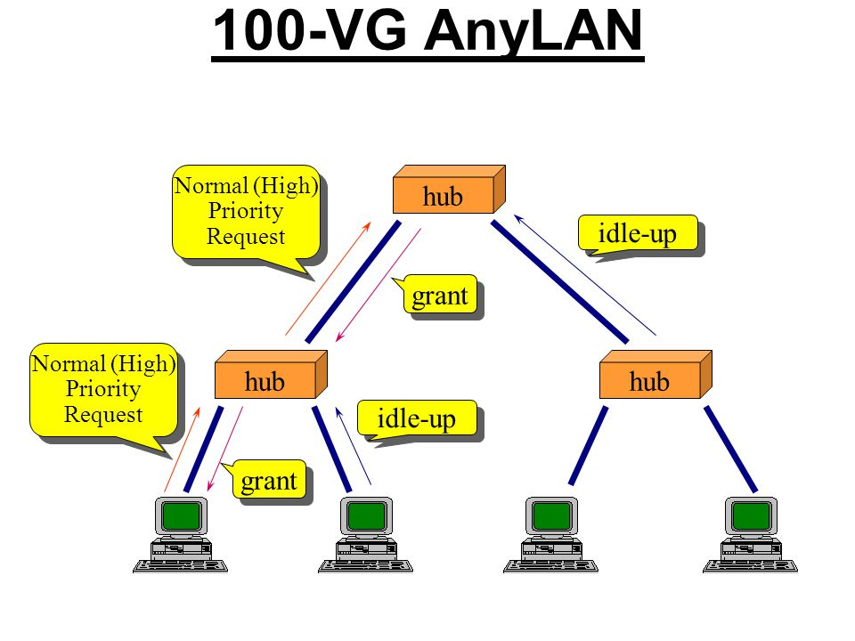 100-VG AnyLAN hub idle-up grant hub hub idle-up grant Normal (High)