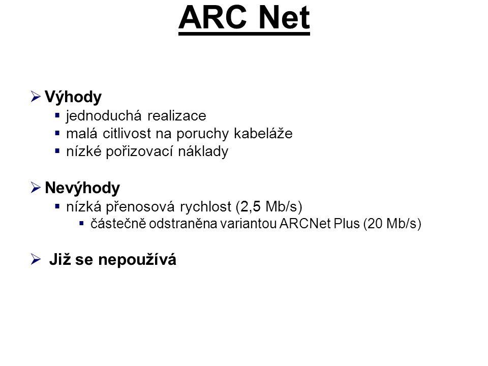 ARC Net Výhody Nevýhody Již se nepoužívá jednoduchá realizace