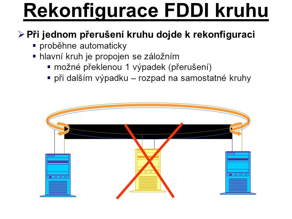 Rekonfigurace FDDI kruhu