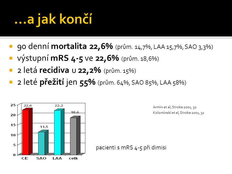 ...a jak končí 90 denní mortalita 22,6% (prům. 14,7%, LAA 15,7%, SAO 3,3%) výstupní mRS 4-5 ve 22,6% (prům. 18,6%)