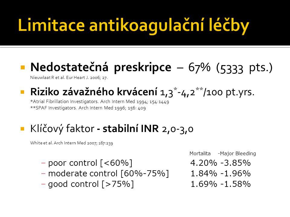 Limitace antikoagulační léčby