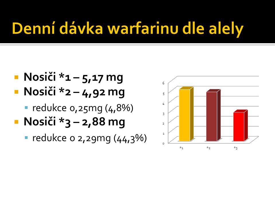 Denní dávka warfarinu dle alely