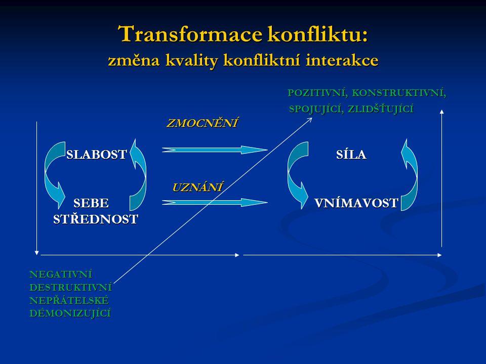 Transformace konfliktu: změna kvality konfliktní interakce