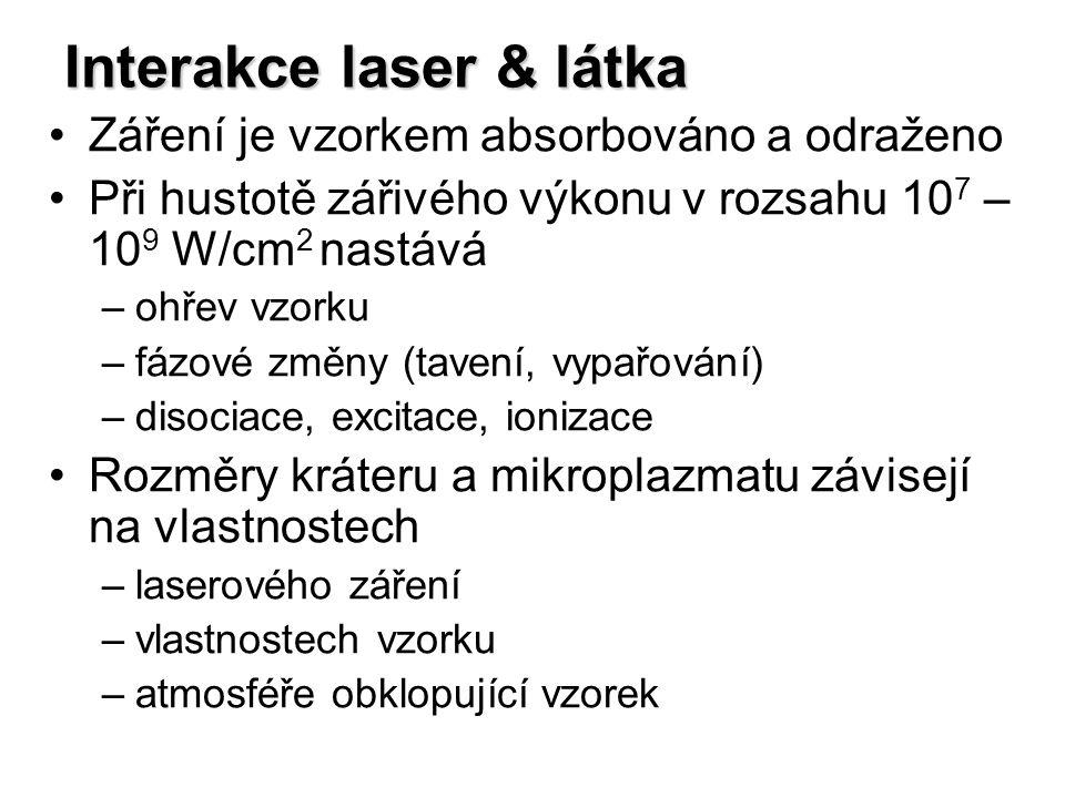 Interakce laser & látka