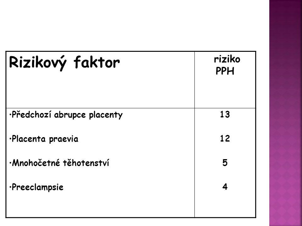 Rizikový faktor riziko PPH 13 12 5 4 Předchozí abrupce placenty