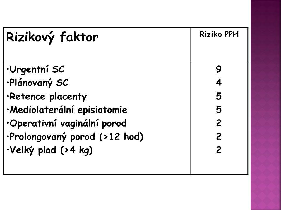 Rizikový faktor 9 4 5 2 Urgentní SC Plánovaný SC Retence placenty