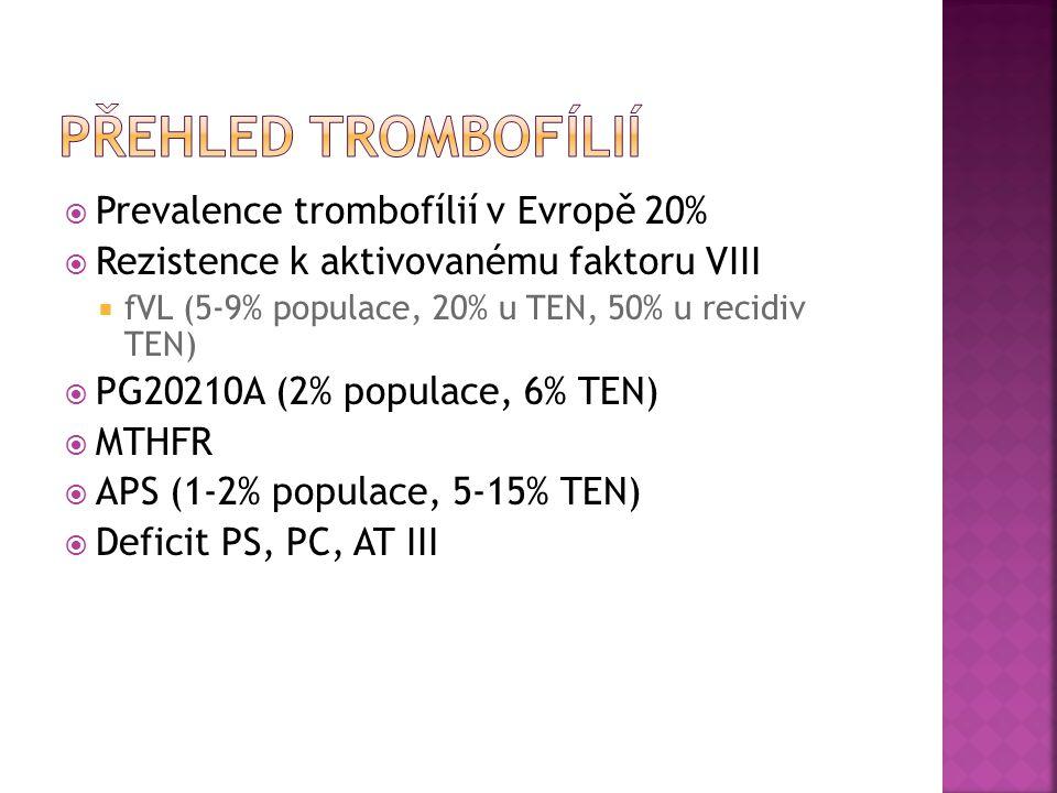 Přehled trombofílií Prevalence trombofílií v Evropě 20%