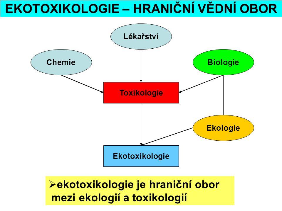EKOTOXIKOLOGIE – HRANIČNÍ VĚDNÍ OBOR