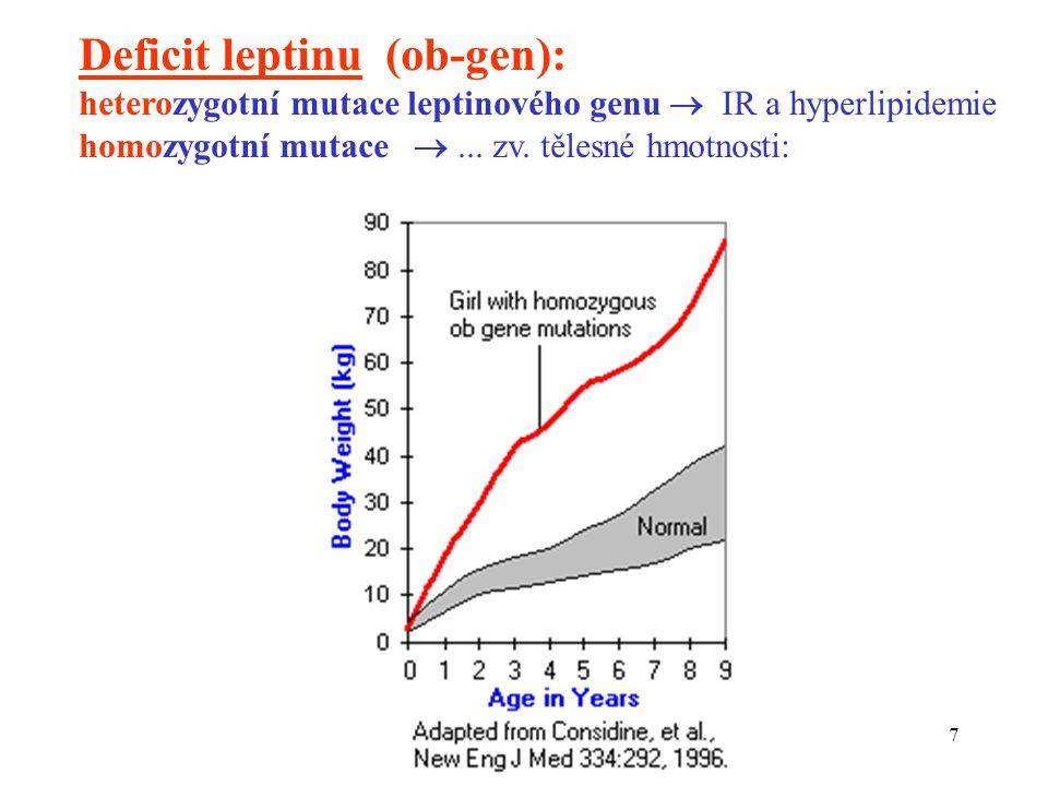 Deficit leptinu (ob-gen):