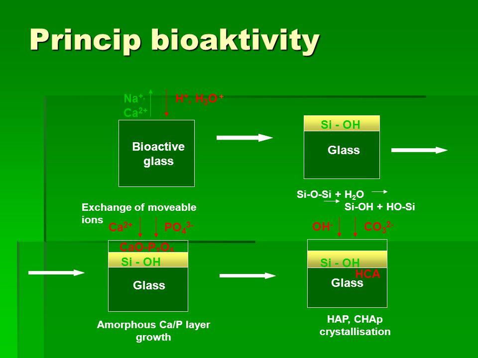 Amorphous Ca/P layer growth HAP, CHAp crystallisation