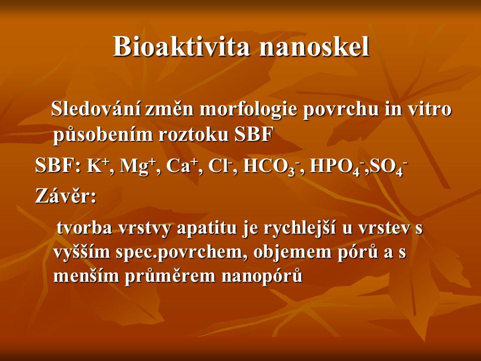 Bioaktivita nanoskel Sledování změn morfologie povrchu in vitro působením roztoku SBF. SBF: K+, Mg+, Ca+, Cl-, HCO3-, HPO4-,SO4-