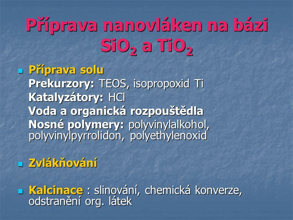 Příprava nanovláken na bázi SiO2 a TiO2