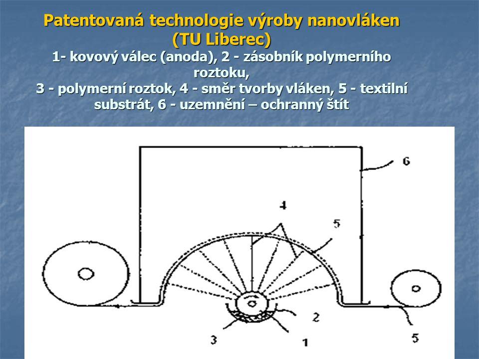 Patentovaná technologie výroby nanovláken (TU Liberec) 1- kovový válec (anoda), 2 - zásobník polymerního roztoku, 3 - polymerní roztok, 4 - směr tvorby vláken, 5 - textilní substrát, 6 - uzemnění – ochranný štít