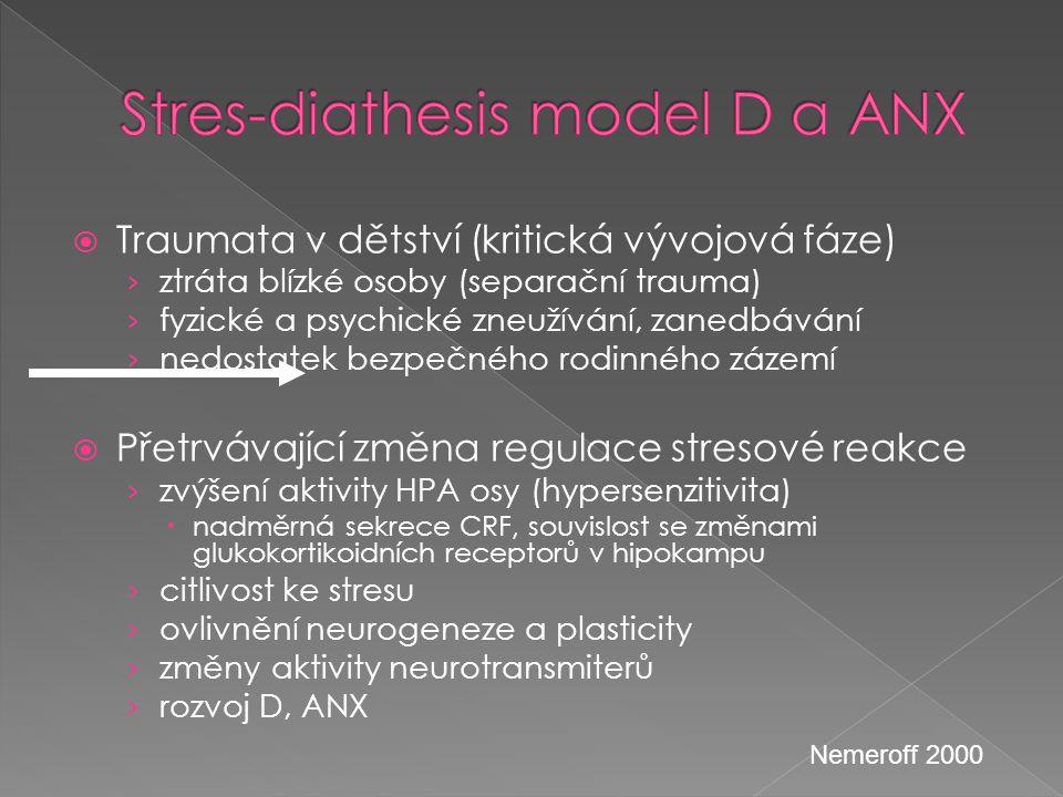 Stres-diathesis model D a ANX
