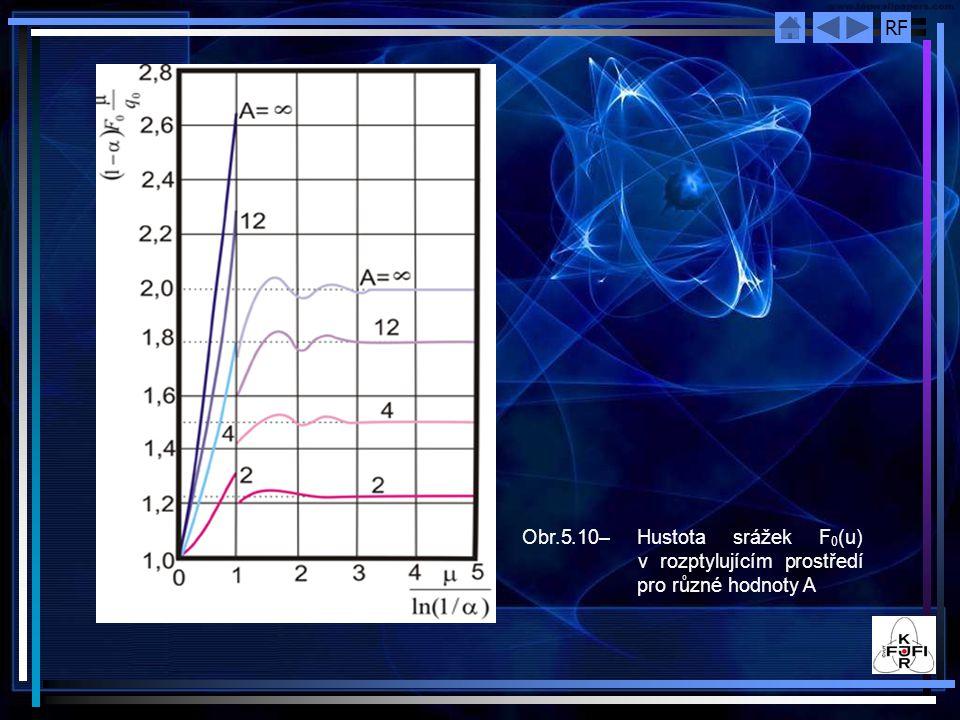 Obr.5.10– Hustota srážek F0(u) v rozptylujícím prostředí pro různé hodnoty A