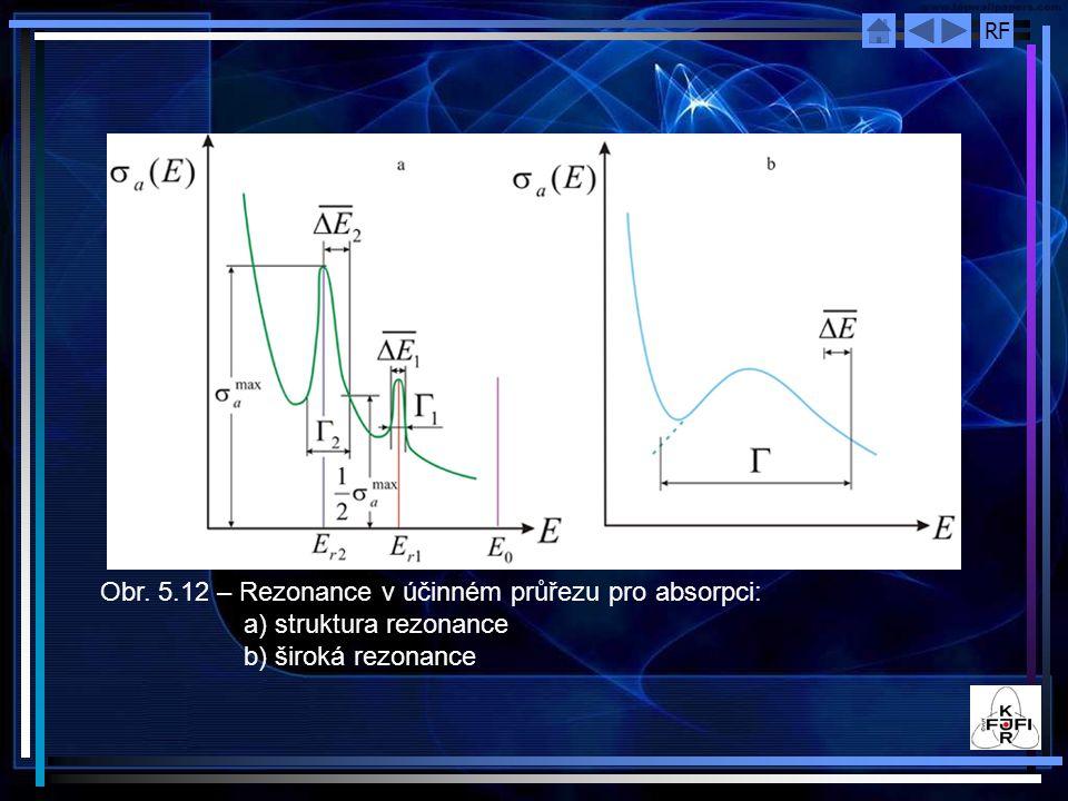 Obr. 5. 12 – Rezonance v účinném průřezu pro absorpci: