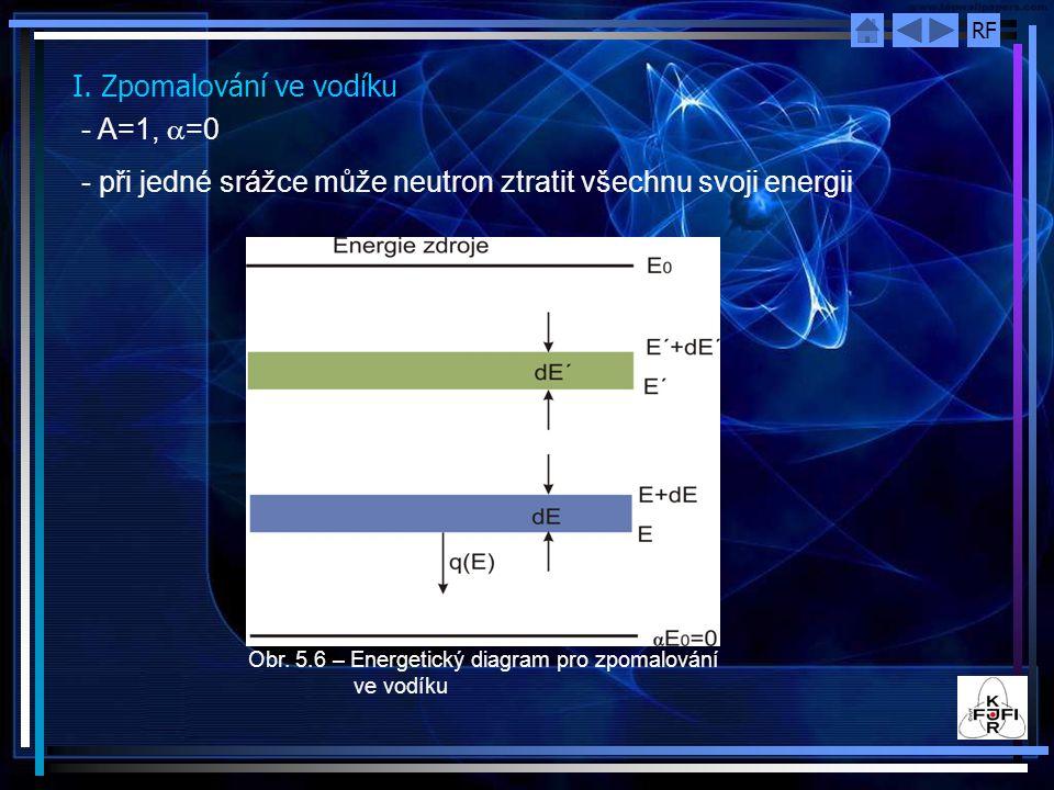 I. Zpomalování ve vodíku