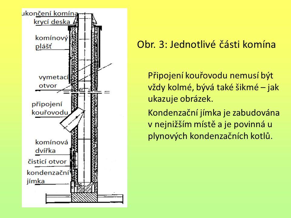 Obr. 3: Jednotlivé části komína