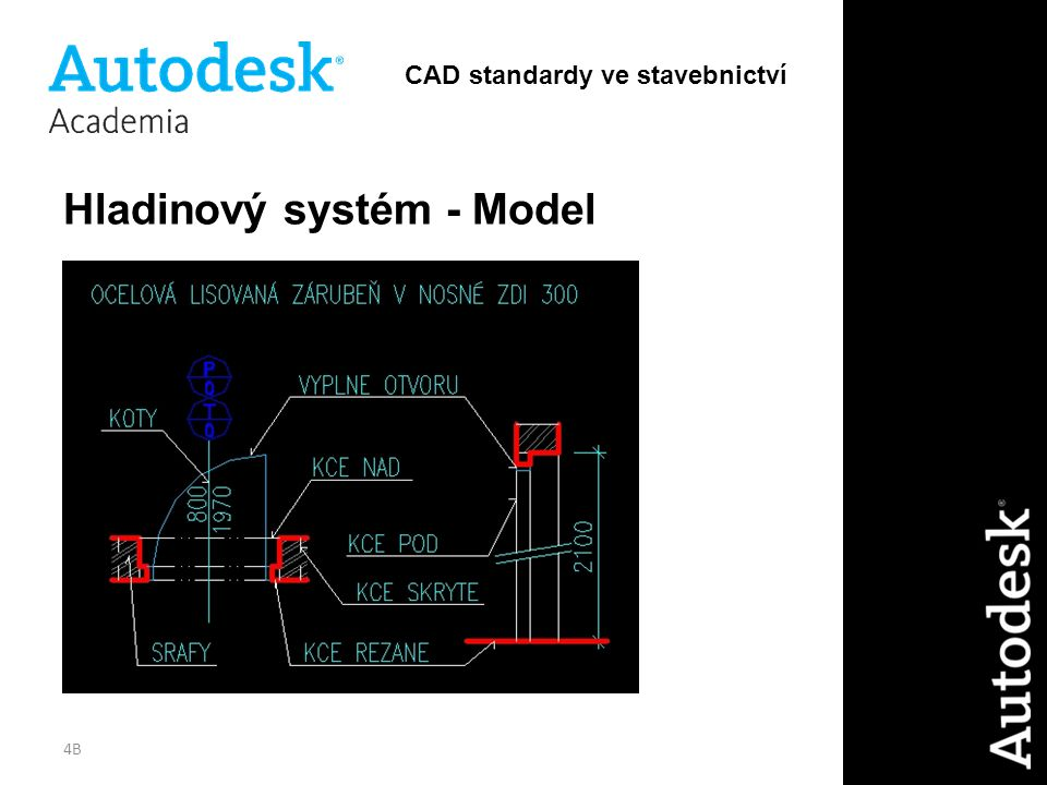 Hladinový systém - Model
