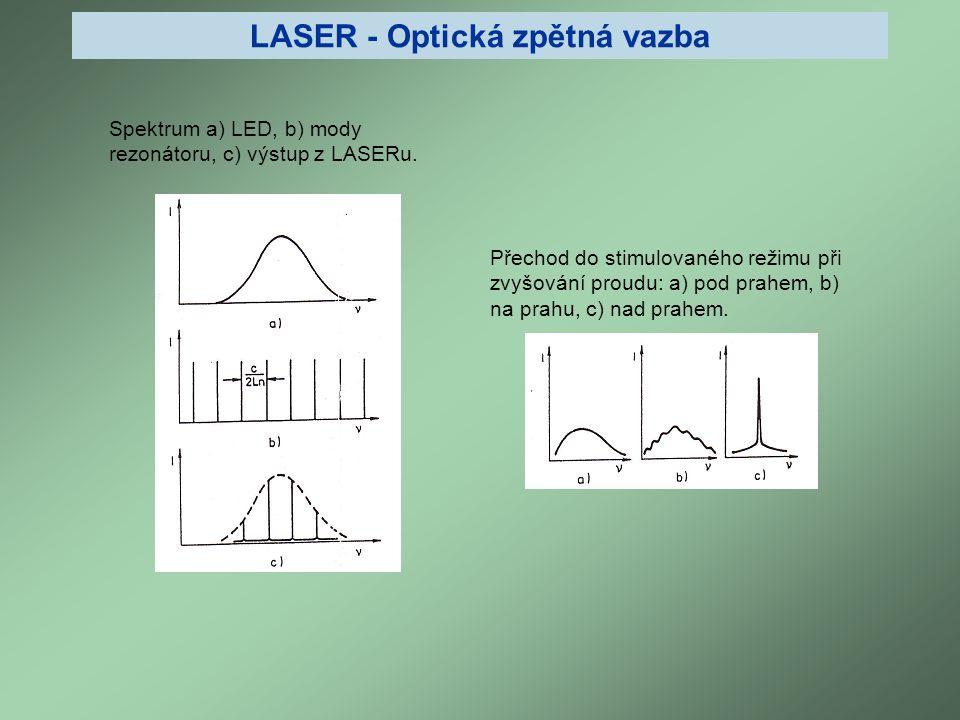 LASER - Optická zpětná vazba