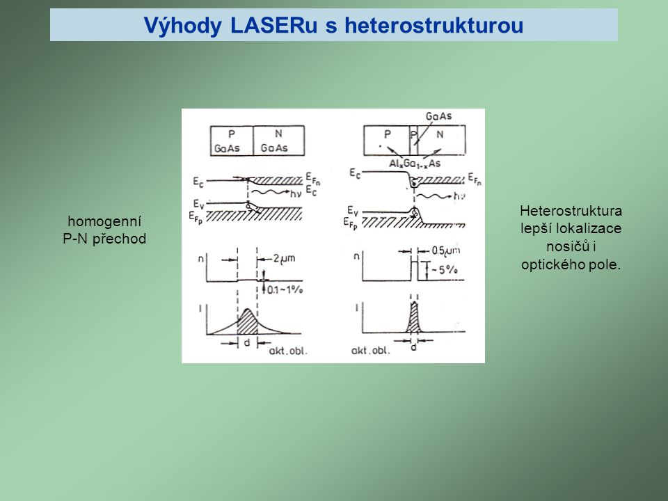 Výhody LASERu s heterostrukturou