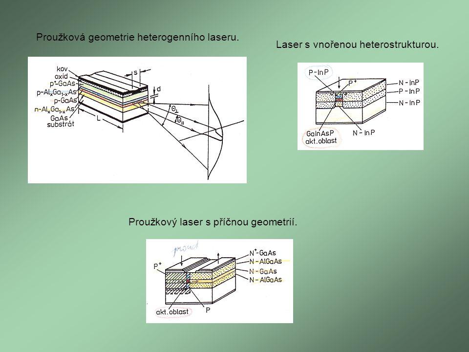 Proužková geometrie heterogenního laseru.