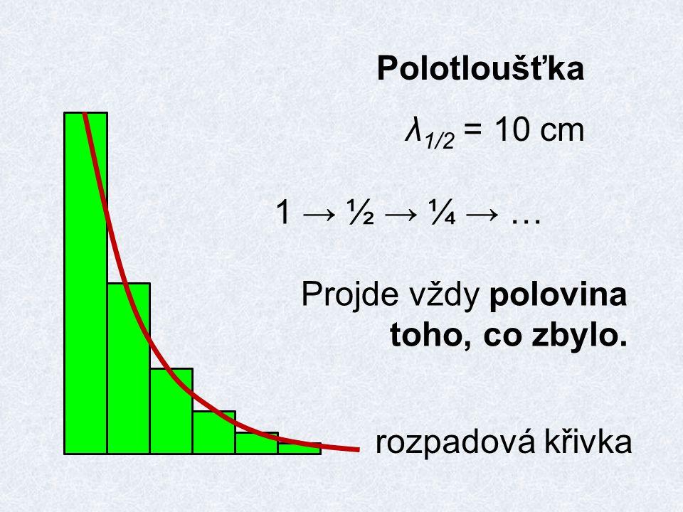 Polotloušťka λ1/2 = 10 cm 1 → ½ → ¼ → … Projde vždy polovina toho, co zbylo. rozpadová křivka