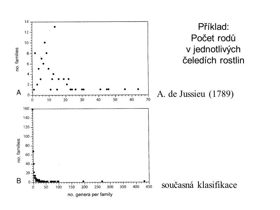 Příklad: Počet rodů v jednotlivých čeledích rostlin