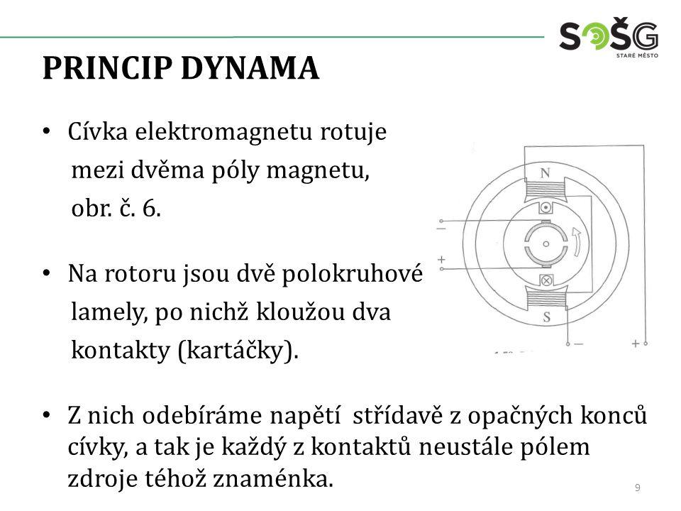 PRINCIP DYNAMA Cívka elektromagnetu rotuje mezi dvěma póly magnetu,