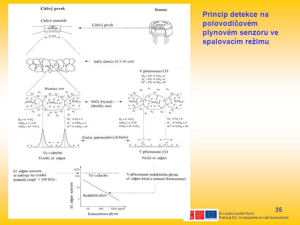 Princip detekce na polovodičovém plynovém senzoru ve spalovacím režimu