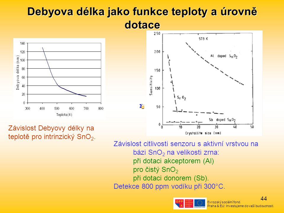 Debyova délka jako funkce teploty a úrovně dotace