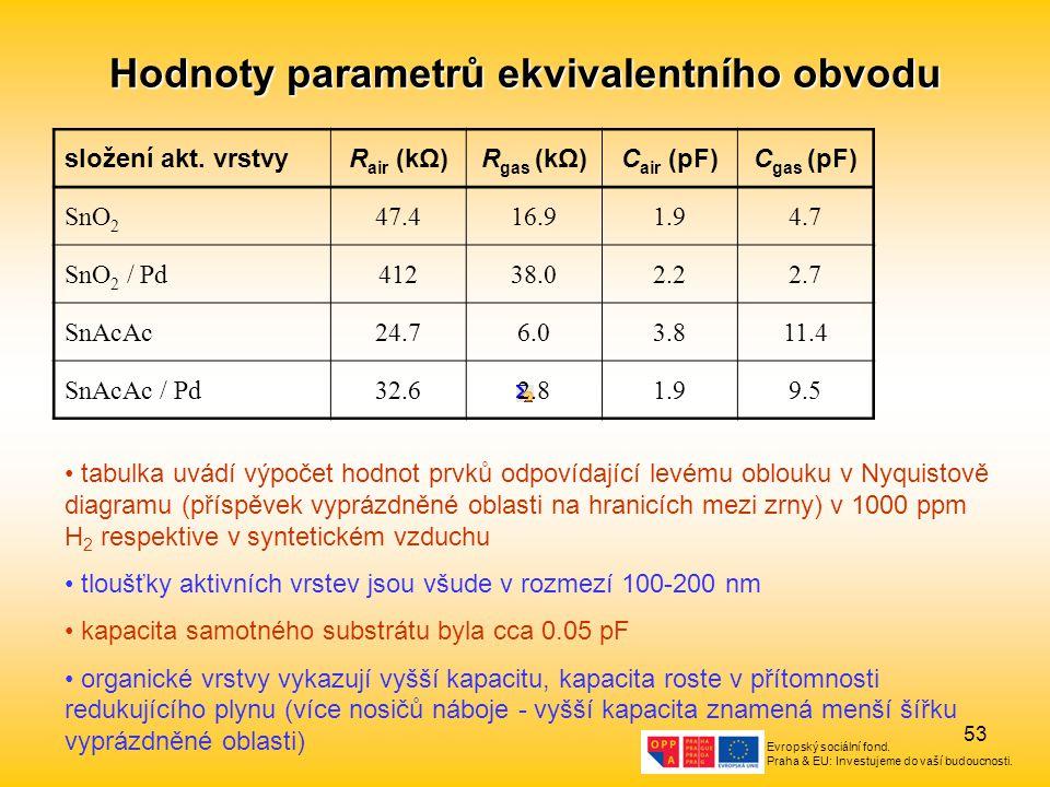 Hodnoty parametrů ekvivalentního obvodu