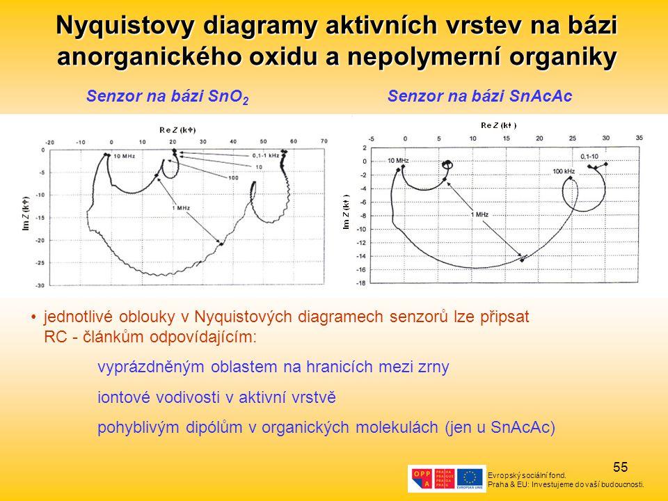 Nyquistovy diagramy aktivních vrstev na bázi anorganického oxidu a nepolymerní organiky